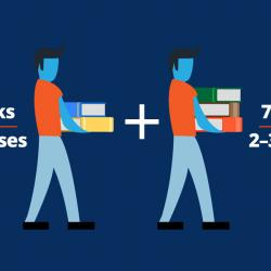 graphic of man walking easily carrying 2 books and same man beginning to struggle carrying 3 books